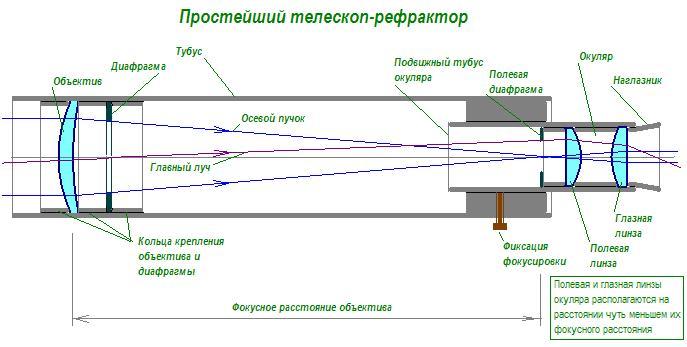 Как сделать телескоп в своими руками