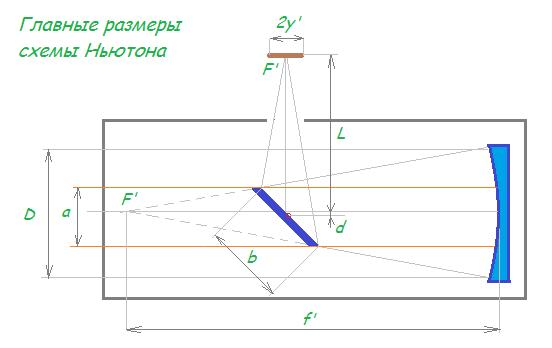 Оптическая схема ахромат это